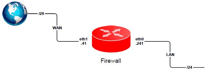 Firewall facing public kim.sg