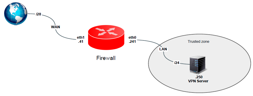 VPN server behind firewall kim.sg