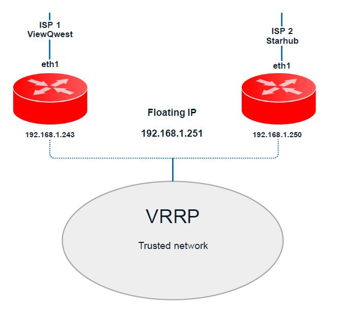 VRRP 2 ISP