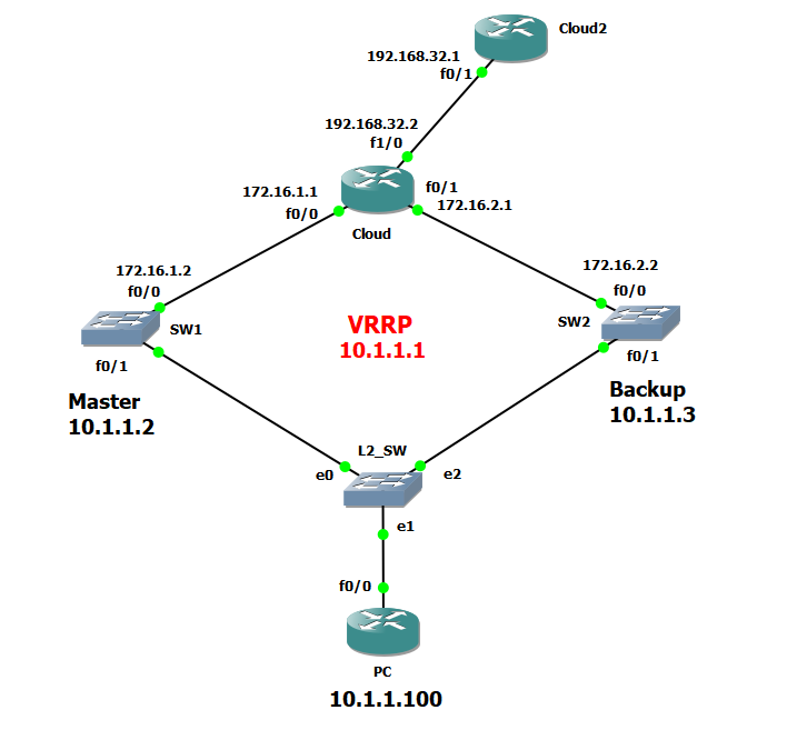 CCNP 300-115 Switch study Part 2/2 – Console